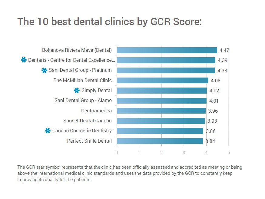 10 Best Dental Clinics in Mexico ( English speaking )